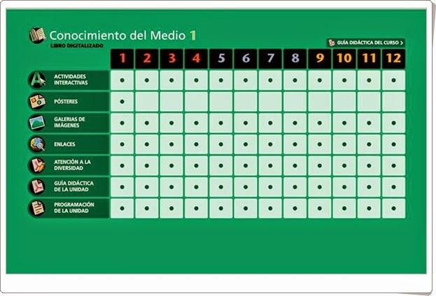 Conocimiento del Medio. 1º de Primaria. Editorial La Galera. Actividades interactivas y materiales educativos.
