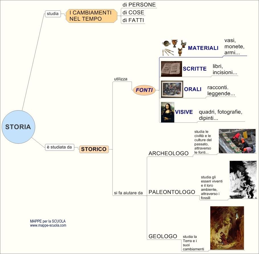 Mappe Per La Scuola La Storia Lo Storico E Le Fonti