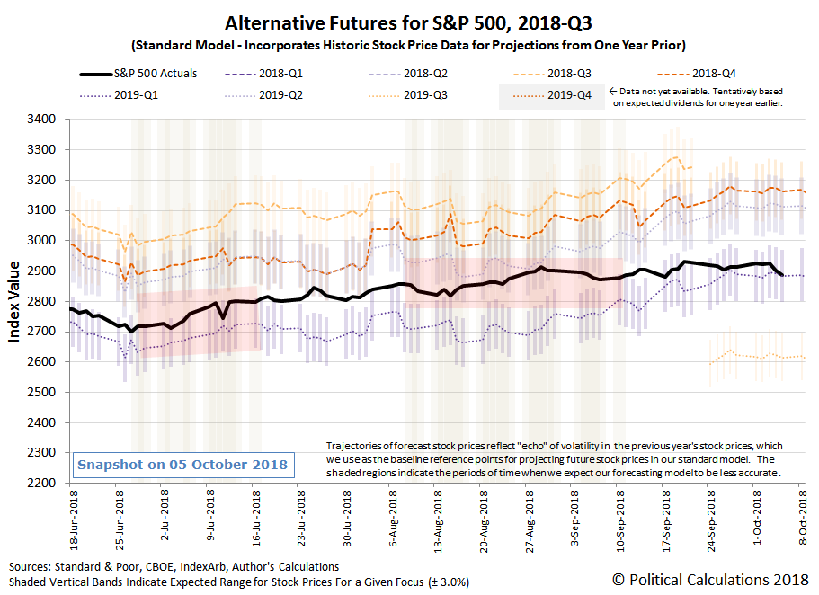 Alternative Futures - S&P 500 - 2018Q3 - Standard Model - Snapshot on 5 Oct 2018