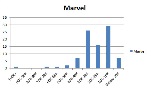 Marvel Comics sales February 2017