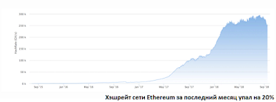 Хэшрейт сети Ethereum за последний месяц упал на 20%