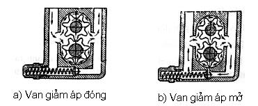 Quá trình hoạt động của bơm dầu bánh răng