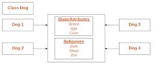instance class Java mewarisi atribut dan behavior dari parent class atau superclass