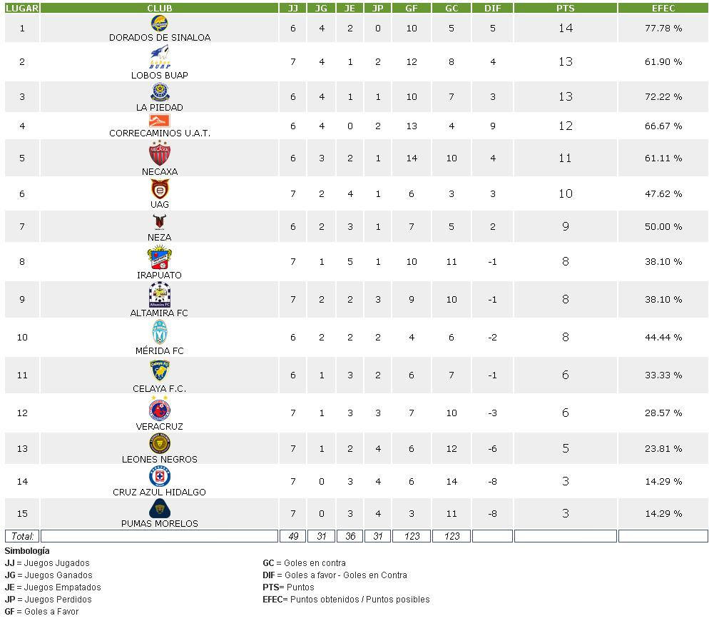 of Tabla De Posiciones Liga Mx 2015 ~ Mar 2016 creative handicraft