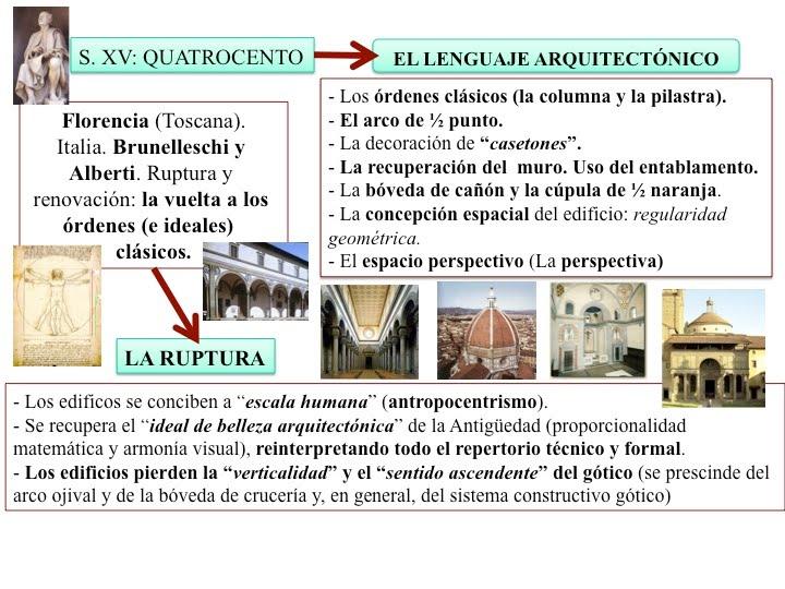 Profesor de historia geograf a y arte renacimiento en italia for Caracteristicas de la arquitectura