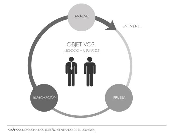 Gráfico 4: Esquema de Diseño Centrado en el Usuario