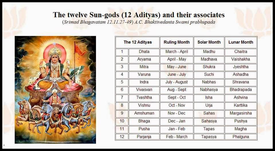 CHODAVARAMNET: LIST OF NAMES OF THE 12 SUN GODS ACCORDING ...
