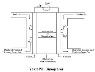 Hidrojen Yakıt Pilleri Nasıl Çalışır?