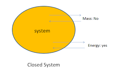 Thermodynamic System - Types of Thermodynamic System