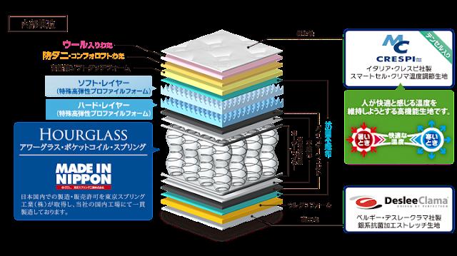 アワーグラスⅠの内部構造