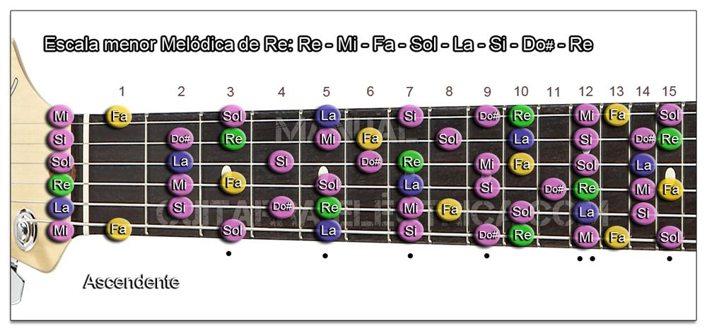 Escala Guitarra menor Melódica (Re - D)