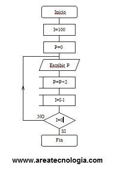 Visio Sequence Diagram Activity Diagram Wiring Diagram