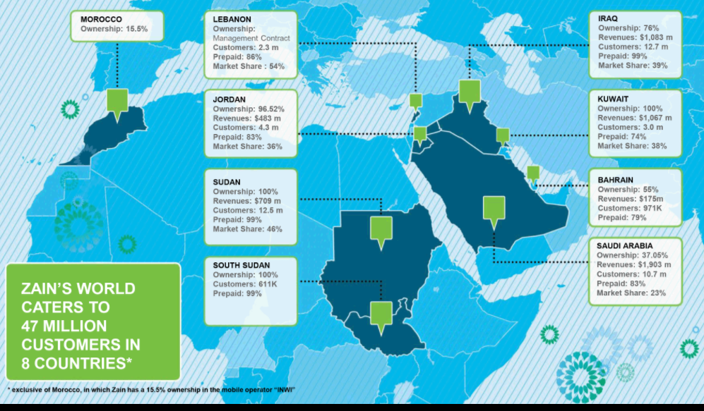 Converge! Network Digest: Kuwait-based Zain Group positions