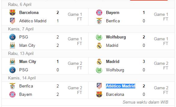 tabel kemenangan liga champions 2016 perempat final