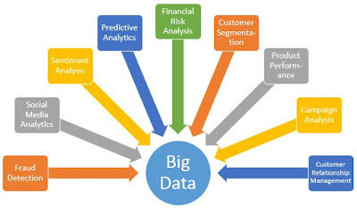 Analisis big data, Definisi big data, Contoh Big Data, Tujuan Big Data