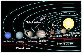 nama nama planet