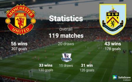Head to Head Manchester United vs Burnley