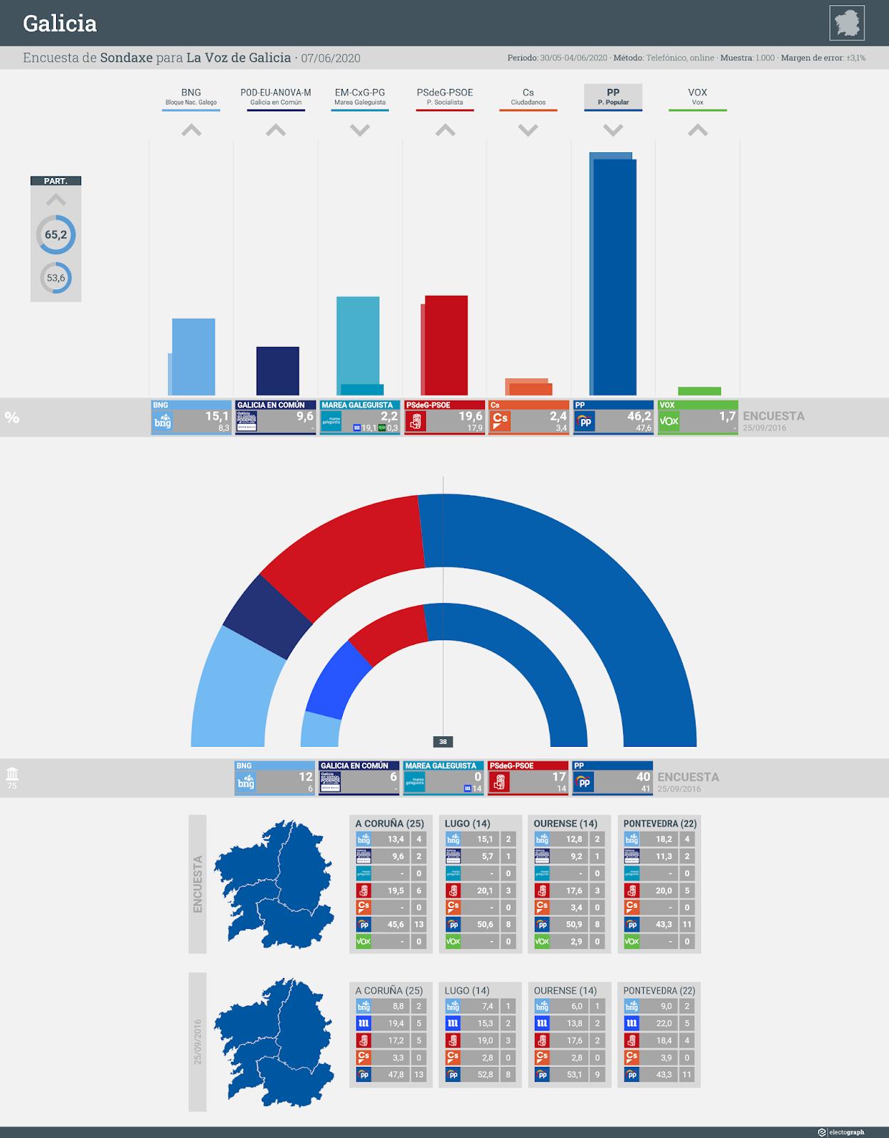 Gráfico de la encuesta para elecciones autonómicas en Galicia realizada por Sondaxe para La Voz de Galicia, 7 de junio de 2020