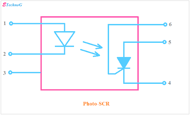 Photo-SCR Optocoupler, Optocoupler Types and Applications