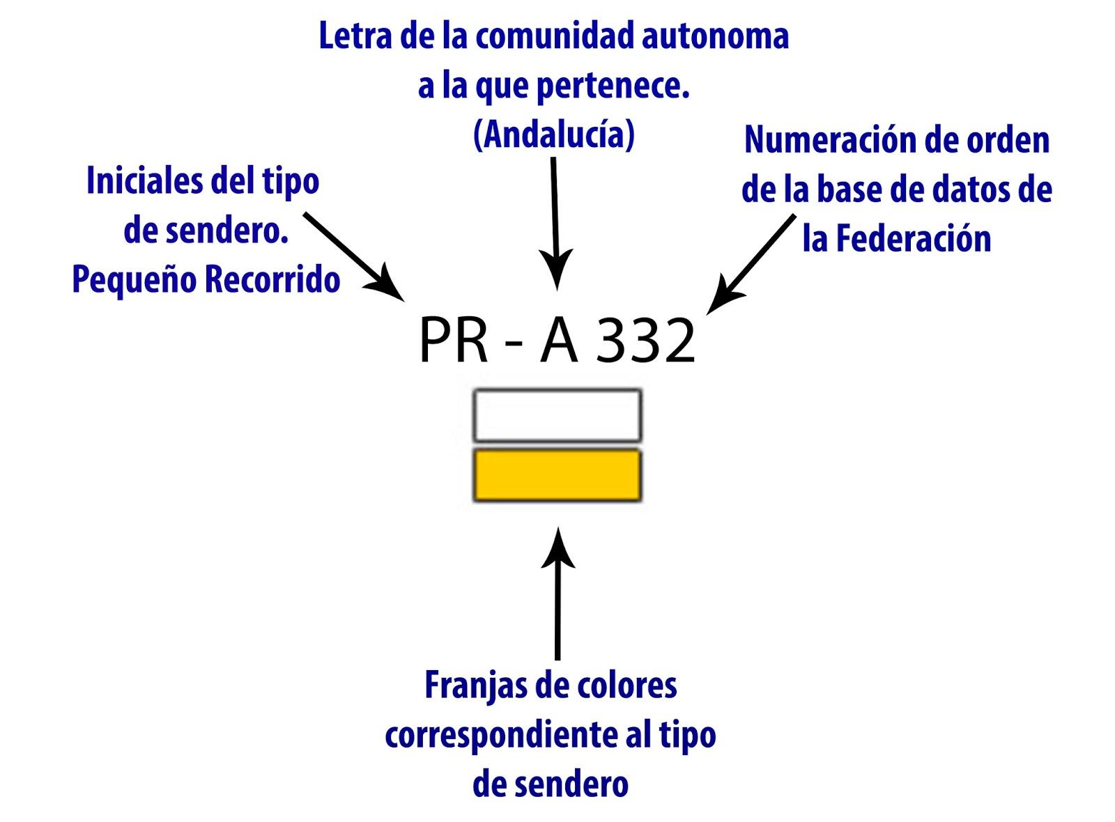 Marca Del Mapa Símbolo De Ios 7: NÓMADAS Outdoor: MARCAS DE ORIENTACIÓN EN SENDEROS