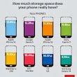 How much storage space does your device really have?