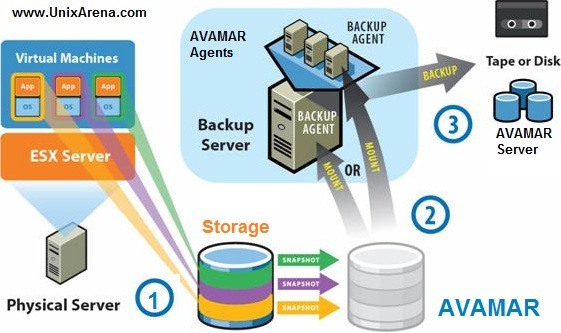 Best Backup Softwares For Vmware Unixarena