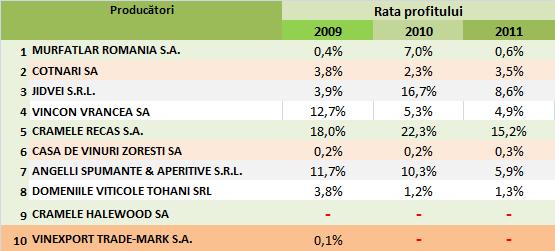 Evoluția ratei profitului în perioada 2009-2011 la producătorii de vin