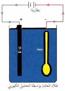 طلاء المعادن بواسطة التحليل الكهربائي