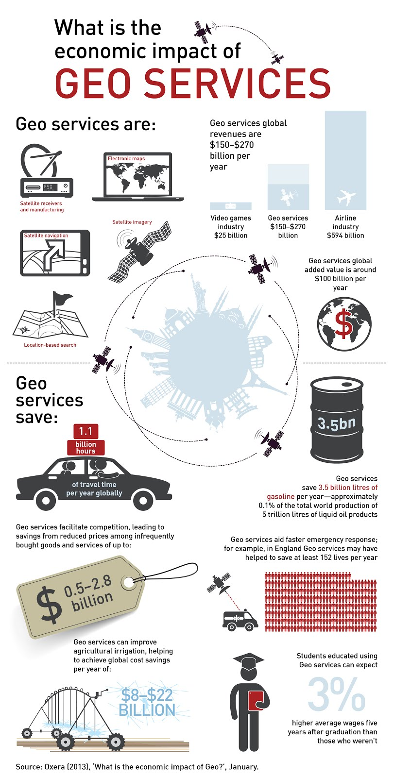 Infographic - The Economic Impact Of Mapping