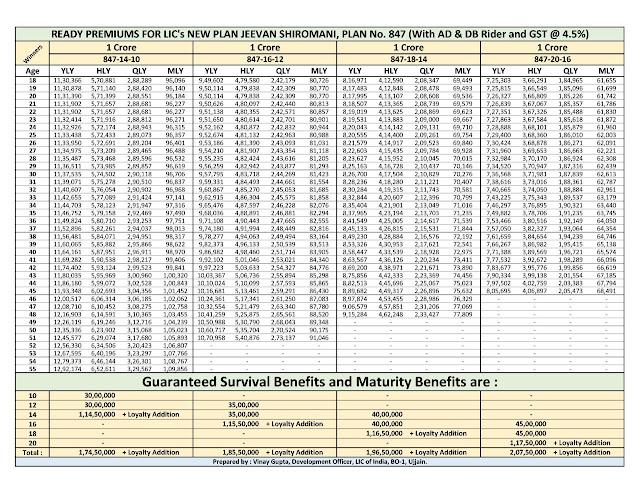 LIC JEEVAN SHIROMANI Policy Plan 847 Premium Chart Details