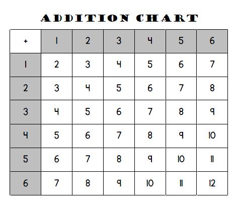 Mini Addition Chart