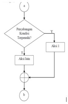 Memahami Flowchart & Pseudocode Algoritma Pemrograman dengan Contoh