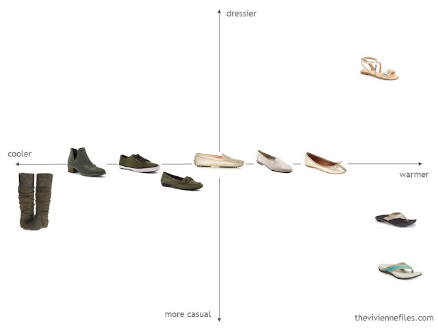 capsule wardrobe of shoes evaluated for weather and dressiness