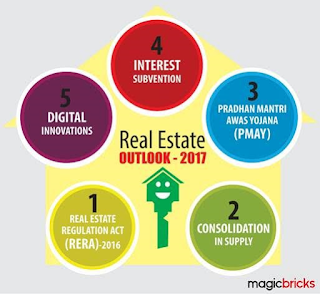#2017Outlook RealEstate India By Sudhir Pai, CEO Magicbricks.com