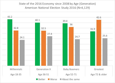 Analysis of Generations in the 2016 Election: Policy and Issue Differences Among the Generations