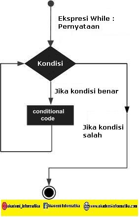 Looping dalam PHP