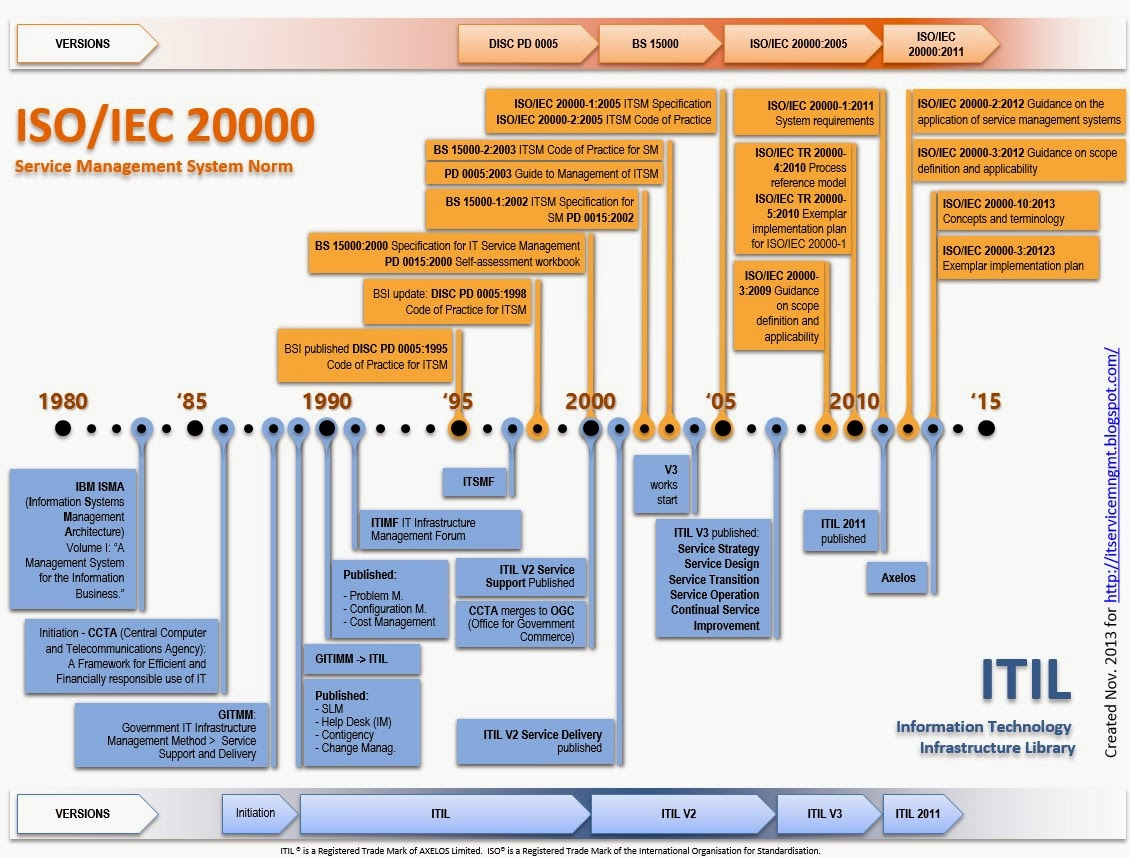 Itil service management iso iec 20000 and itil timeline for Itil implementation plan template
