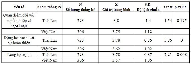Nhân tố ảnh hưởng đến sự phát triển ngoại ngữ của nhân viên ngành công nghiệp du lịch ở thái Lan và Việt Nam