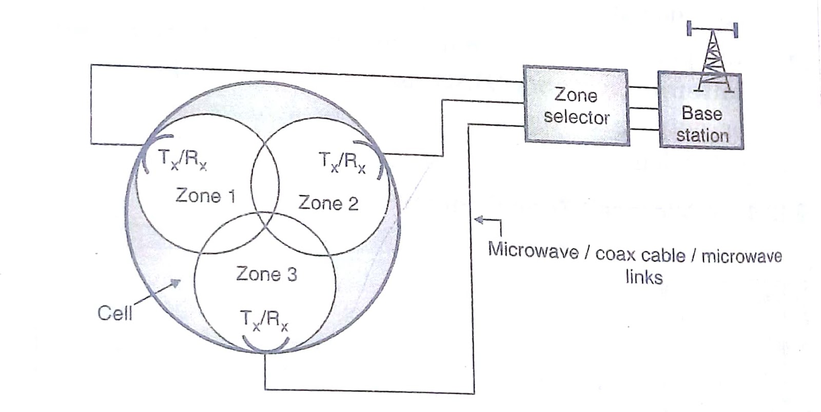 Microcell Zone Concept