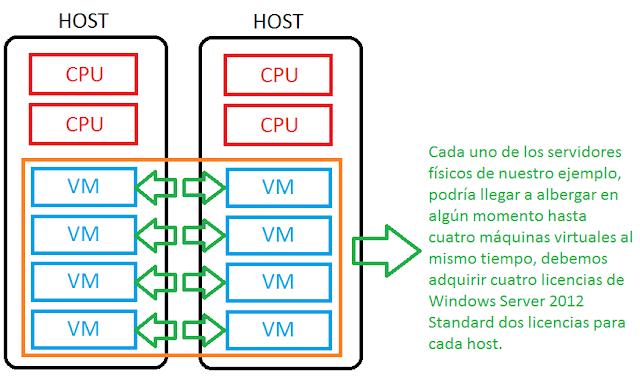 Licenciamiento en dos host con dos CPU.