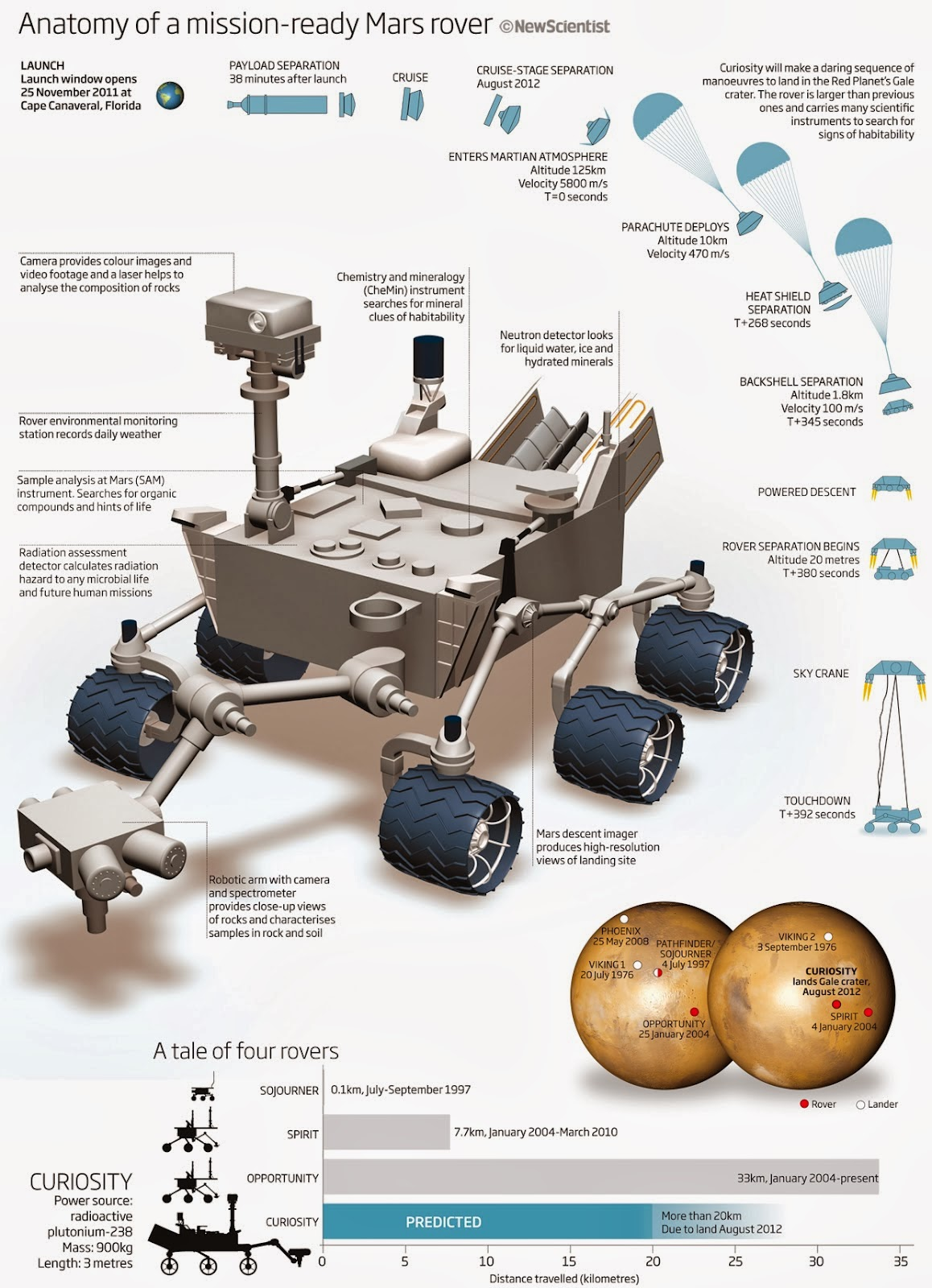curiosity rover size comparison - photo #19