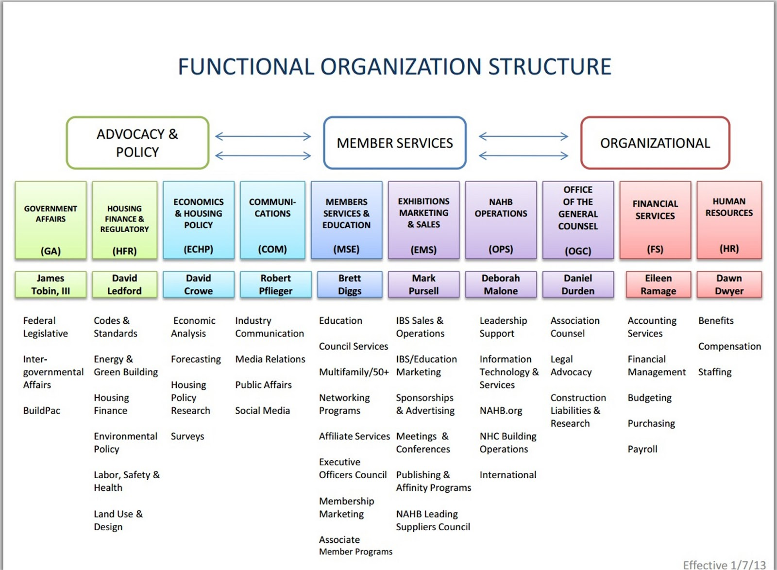 functional hierarchy diagram 2004 mazda tribute fuse association maximization may 2013
