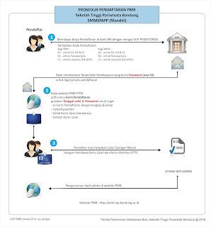Alur Pendaftaran STP Bandung