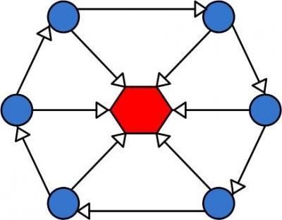 Link building wheel