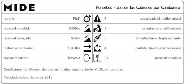Datos MIDE ruta Poncebos Jou de Cabrones por Camburero