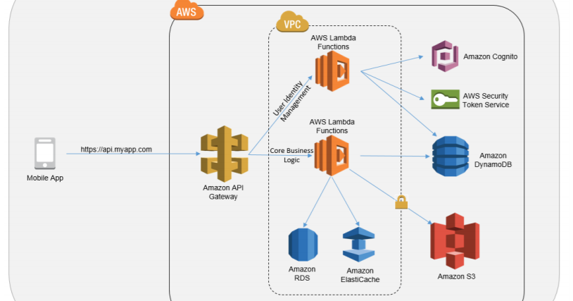 Any Technology: AWS certification notes