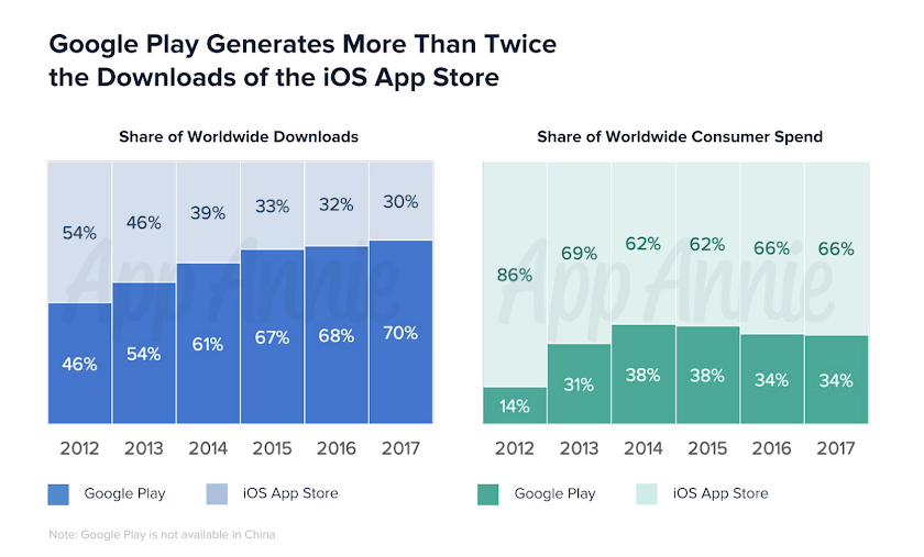 Google play generates more than twice the downloads of the iOS app store