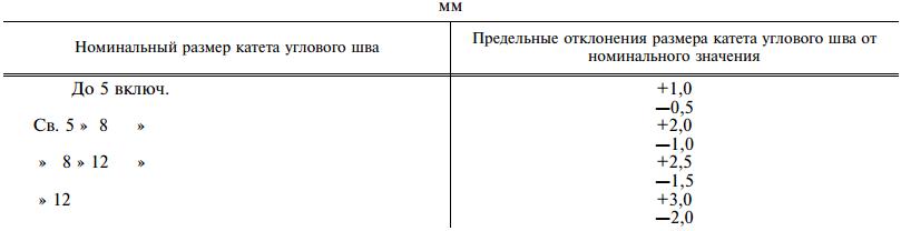 ГОСТ 14771-76. Приложение 4