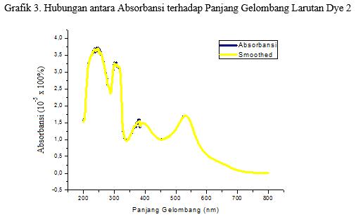 grafik absorbansi terhadap panjang gelombang pada larutan dye 2