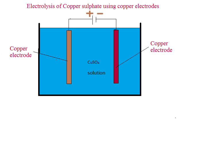 chemistry electrolysis coursework essay